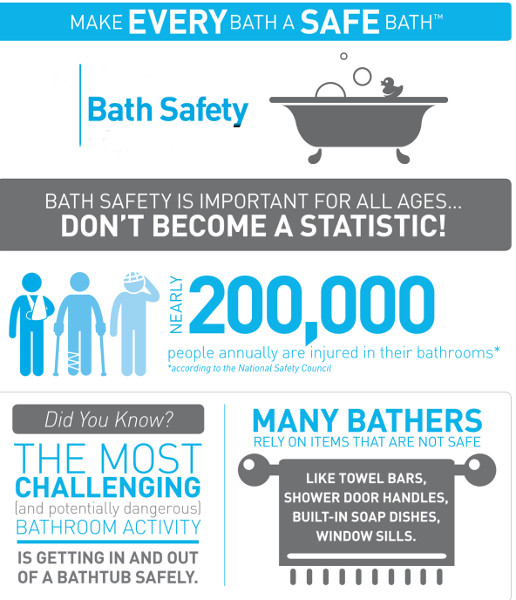Guide to Bathroom Safety for Mobility Impaired and the ...